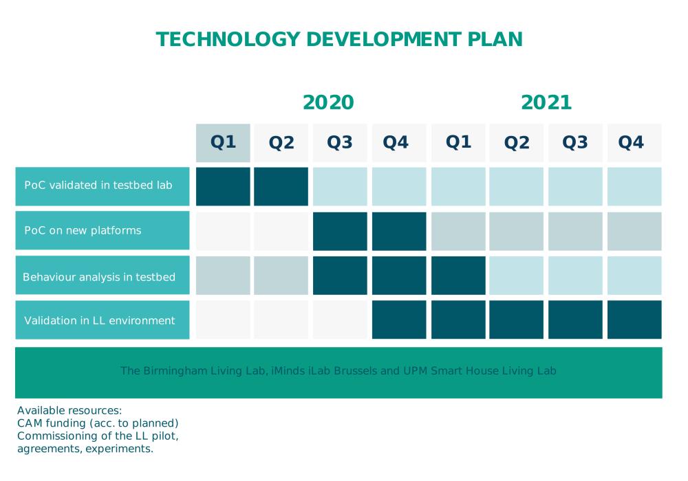 eneff pilot project plan technology development